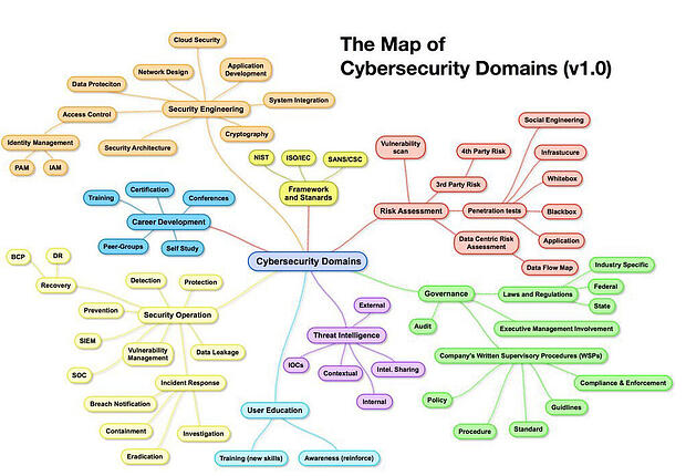 map-of-cybersecurity-domains