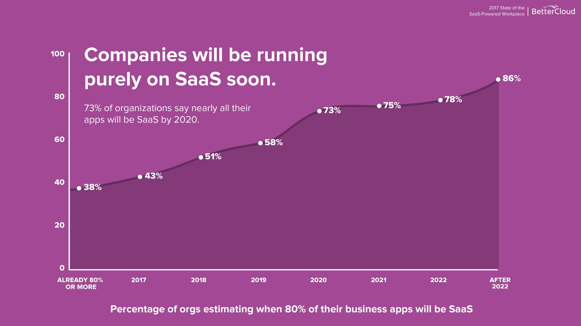 Croissance des sociétés utilisant 80% de SaaS ou plus