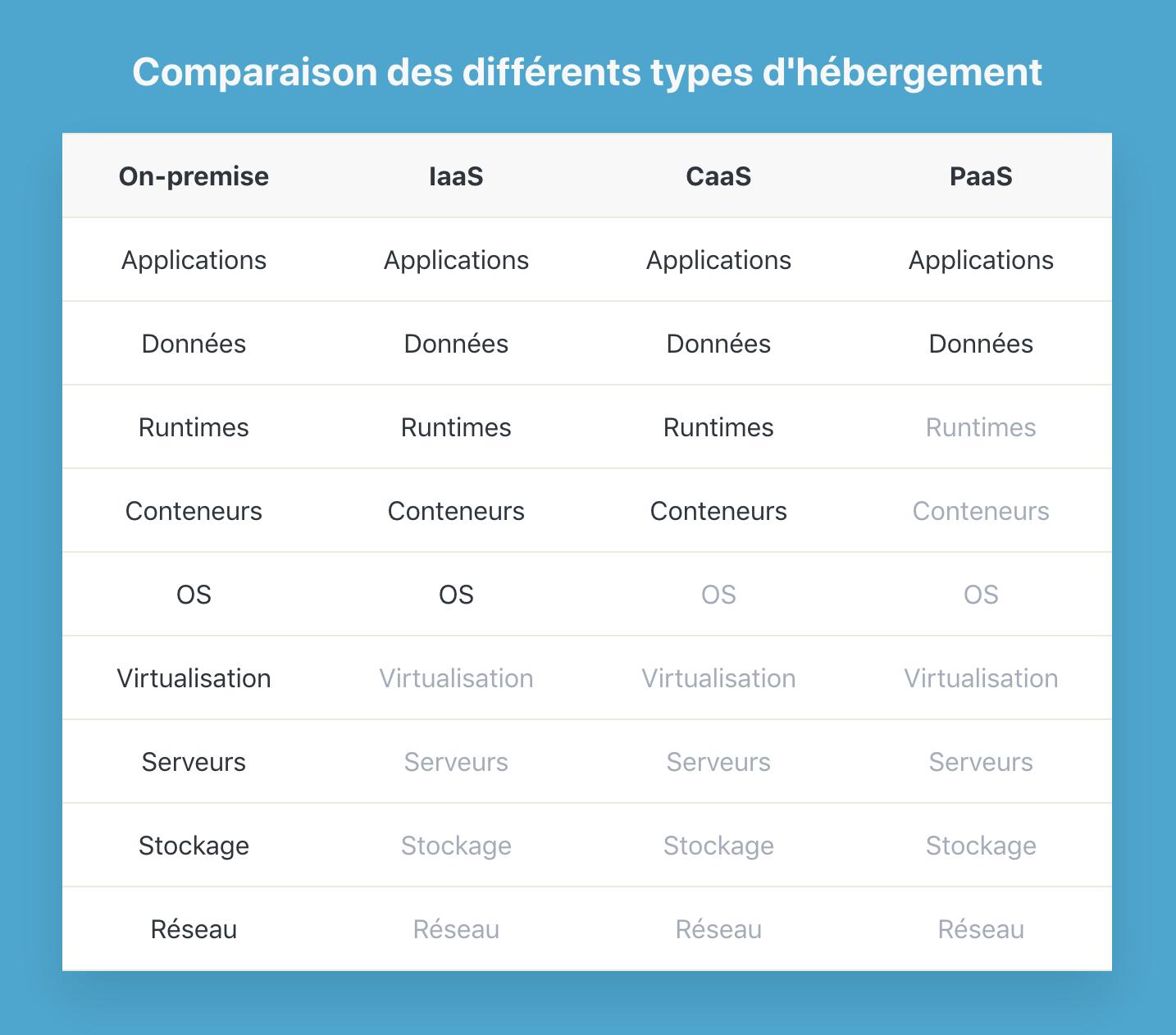 Comparaison des différents types d'hébergement web