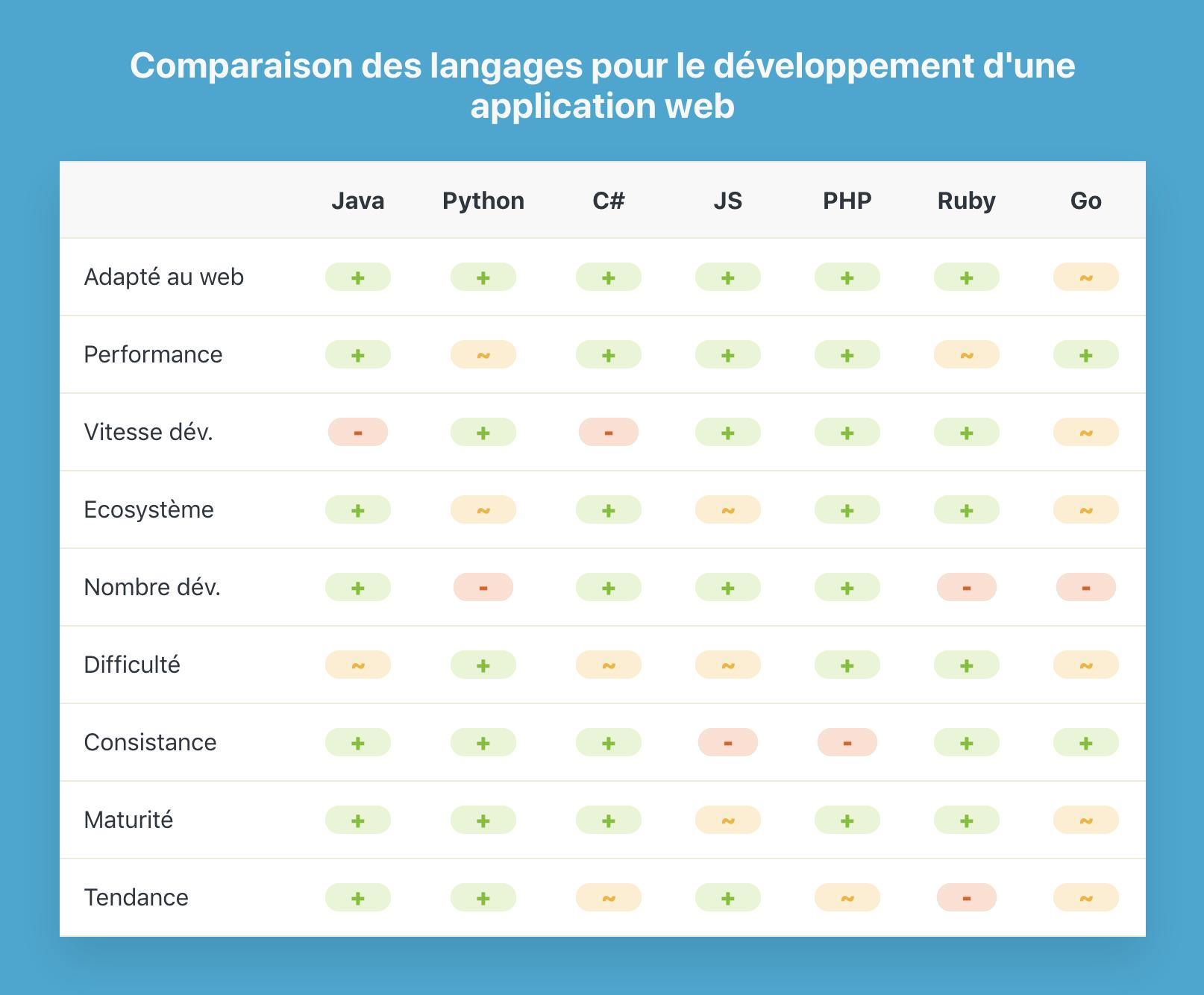 Matrice de comparaison des technologies pour le développement d'une application web