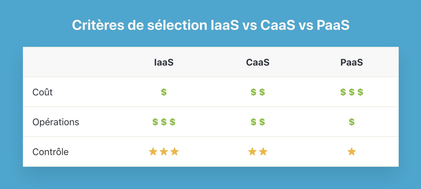 Critères de sélection IaaS vs CaaS vs PaaS