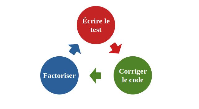 Écrire le test ; Corriger le code ; Factoriser